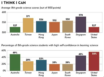 American homework compared other countries